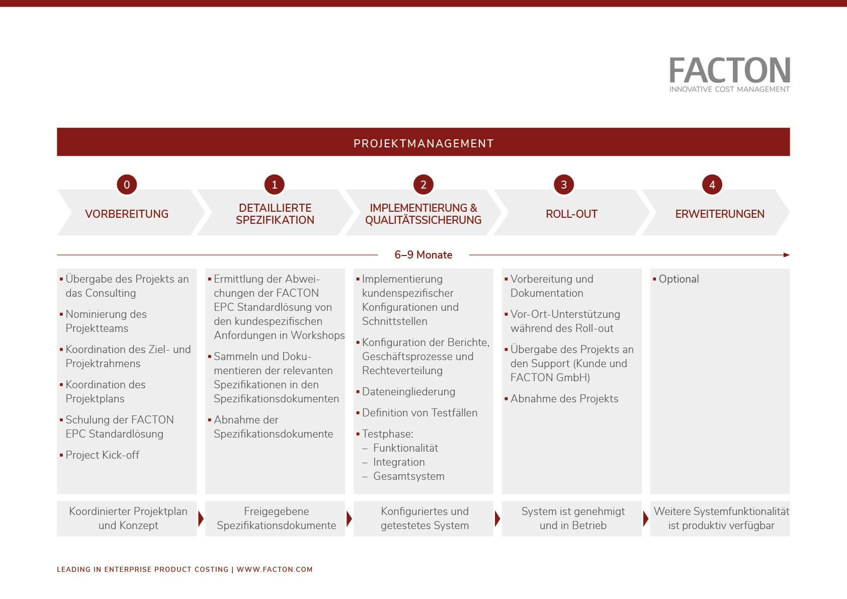 Schaubild zum Ablauf der Projektumsetzung mit FACTON
