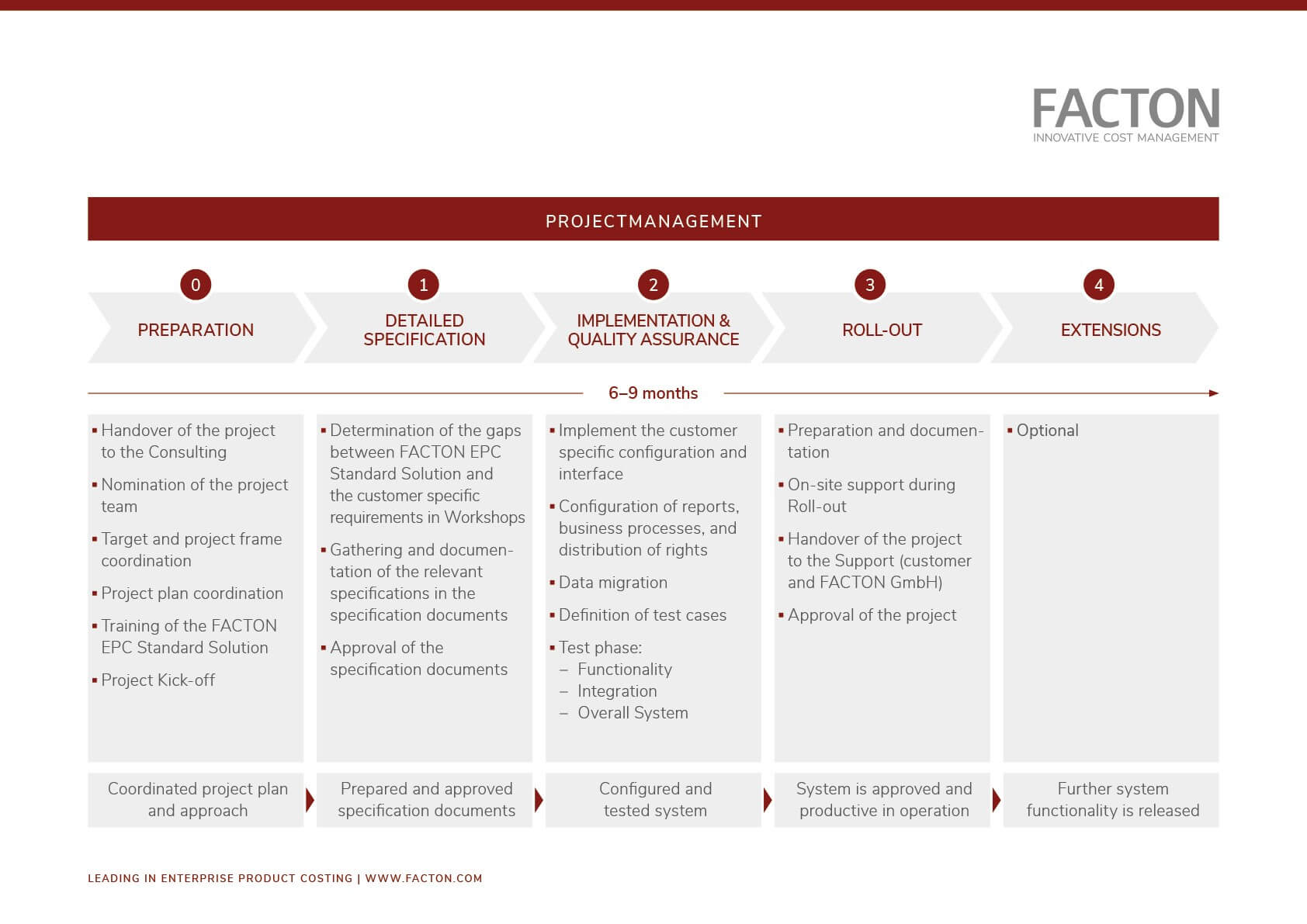 Chart showing the project implementation process at FACTON