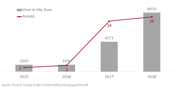 1907_Blog_Supplier-and-Innovations_Investments in electro mobility_DE