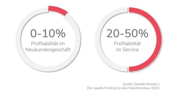 Deloitte Monitor Schaubild: Profitabilität im Neukunden- und Servicegeschäft