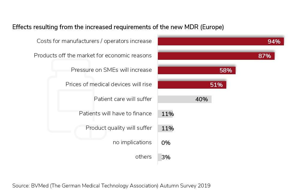 Blog_Medical Technology_BVMed Survey 2019
