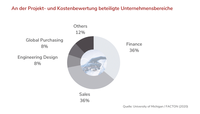 Business Units Involved in Costing_DE