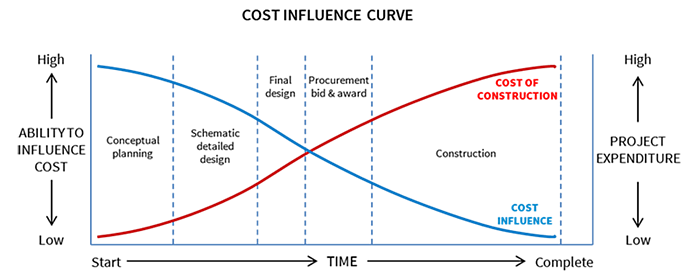 Cost Influence Curve