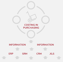 Costing in Purchasing