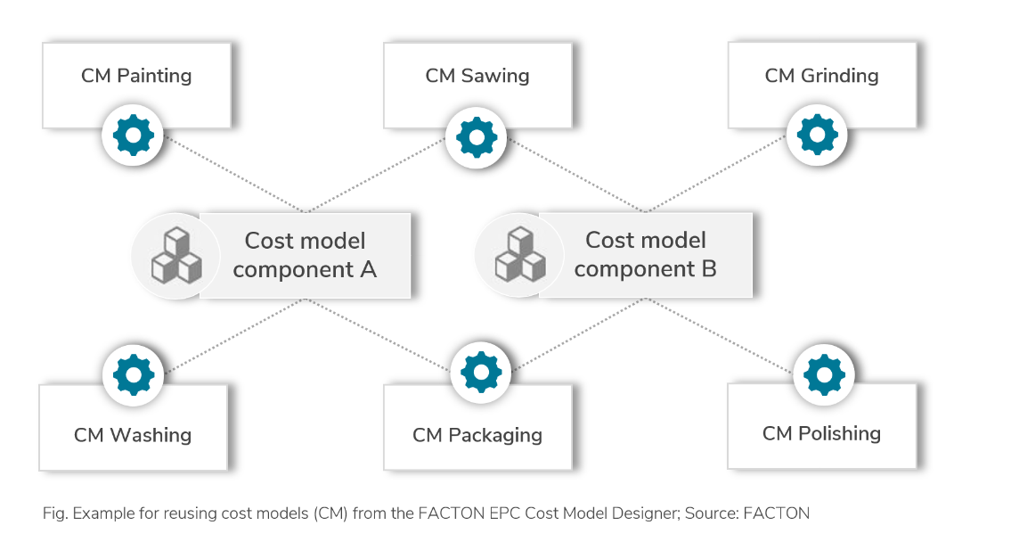 Figure: Example for reusing cost models from the FACTON EPC Cost Model Designer