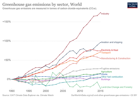 ghg-emissions-by-sector