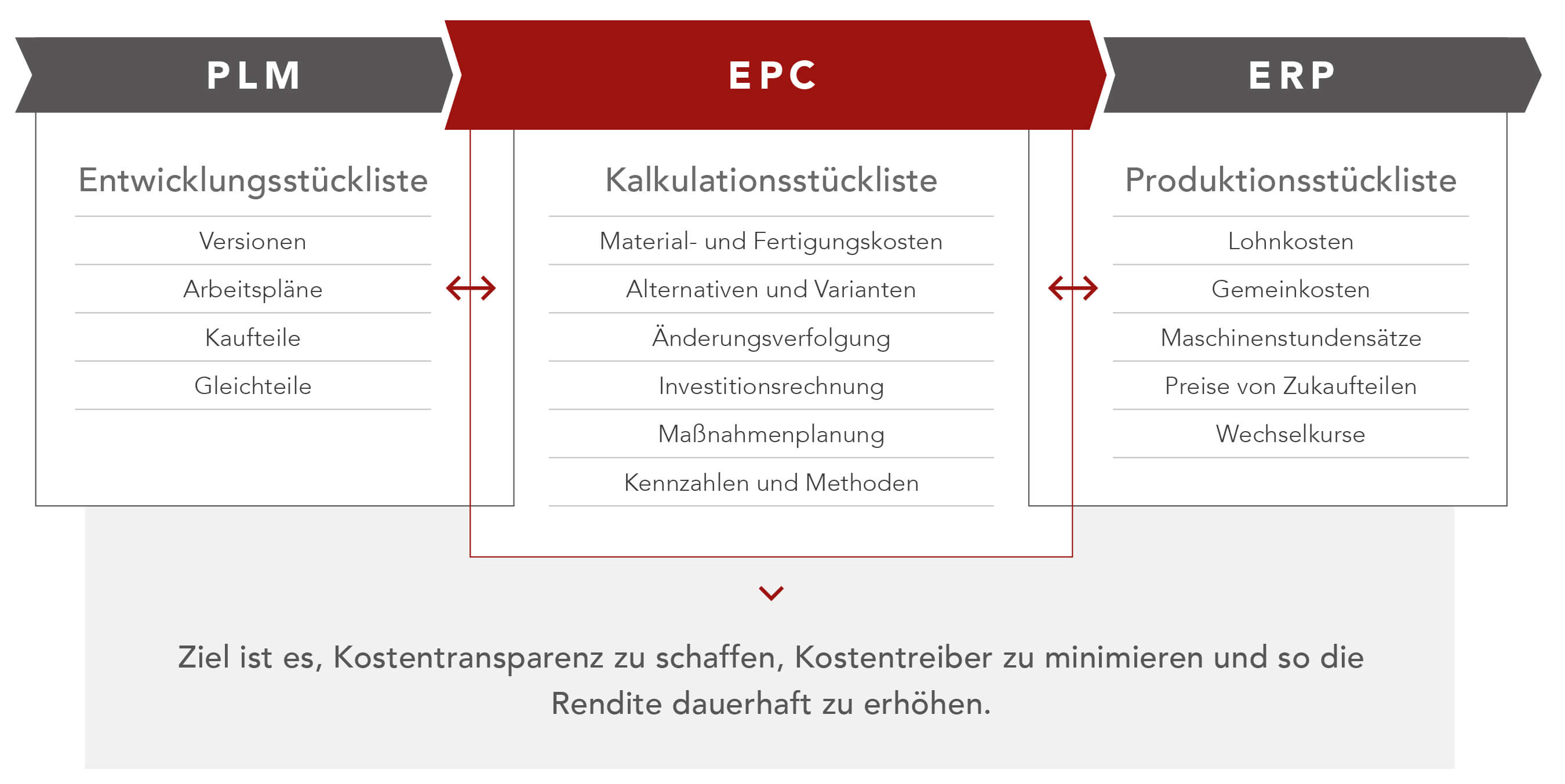 FACTON_Infografik_Integration_DE