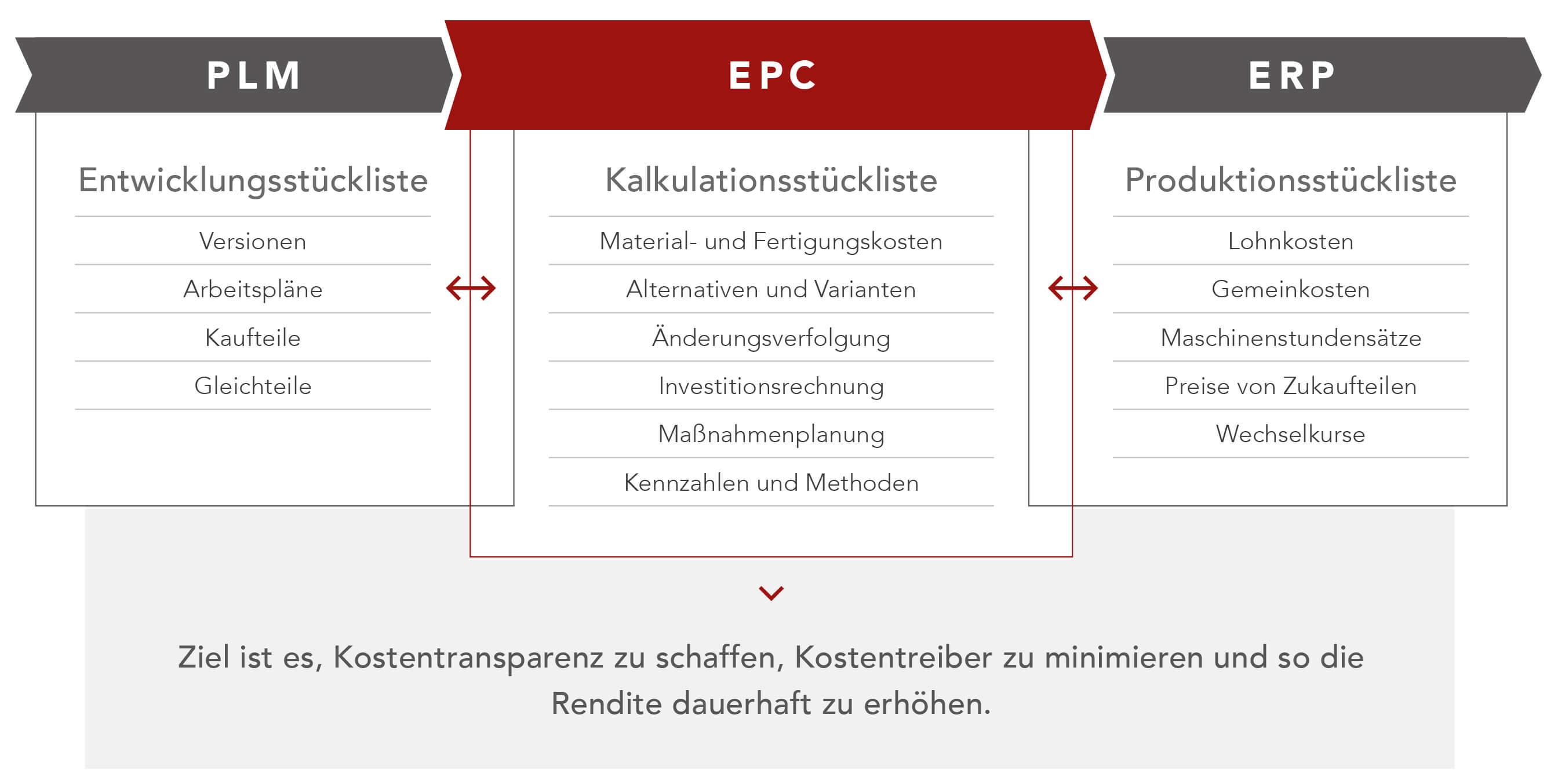 FACTON_Infografik_Integration_DE